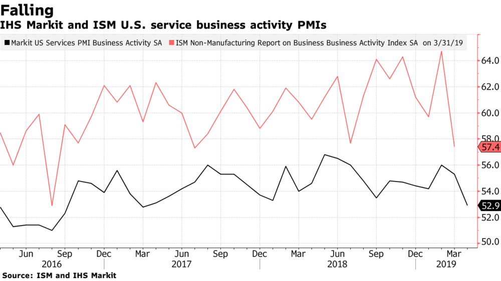 U.S. Private Sector Service Firms Increasingly Weigh on Economy