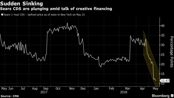 Sears Looks Like the Next Company With Head-Scratching CDS Trade