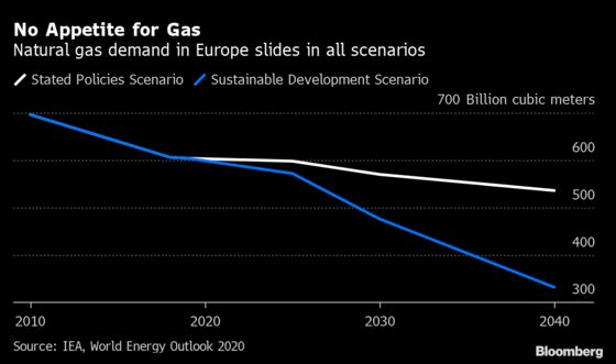 Peak LNG Looms in Europe With Investors Wary of New Projects