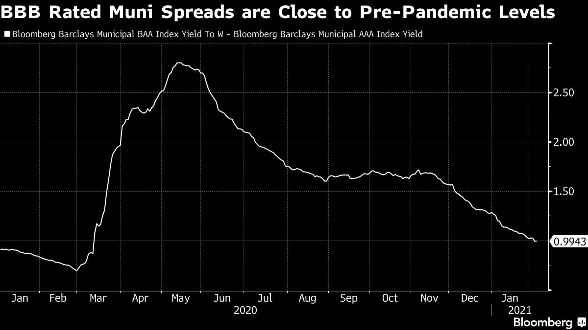 Les spreads de Muni notés BBB sont proches des niveaux pré-pandémiques