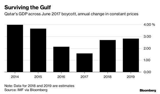 Qatar's Departure From OPEC Suggests Gulf Rift Is Here to Stay