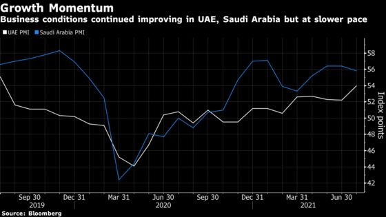 Saudi Non-Oil Economy Grows at Slower Pace Amid Lower Exports
