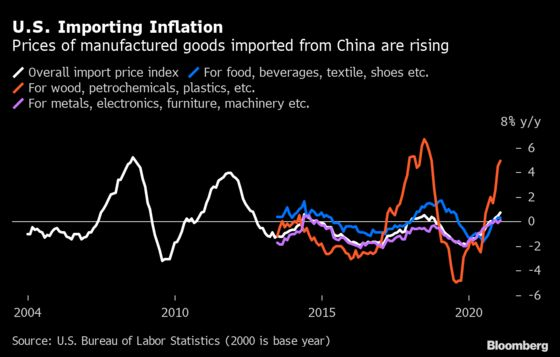 China Producer Prices Jump, Adding to Global Inflation Risks