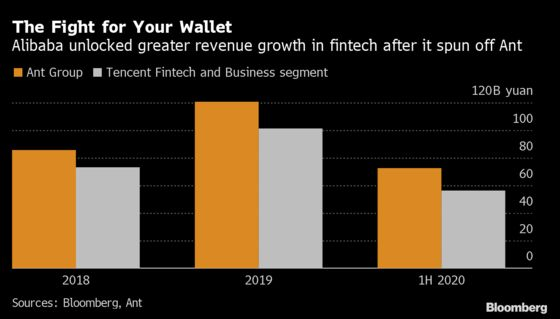 Tencent Ready to Make Case It Can Ride Out China Storm