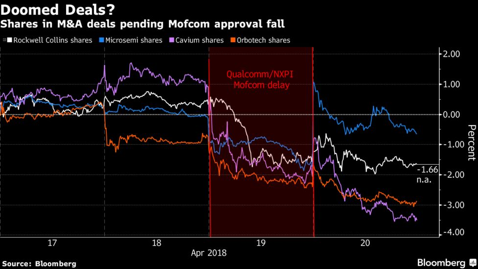 Chipmakers Are Fighting a Three-Front Battle This Week