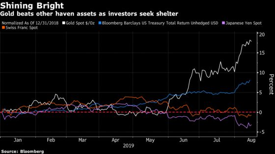 Are Bonds So Expensive That You Buy Gold? Hedge Funds Think So