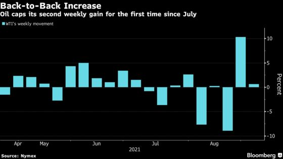 Oil Posts Second Weekly Gain With U.S. Storm Impact Lingering