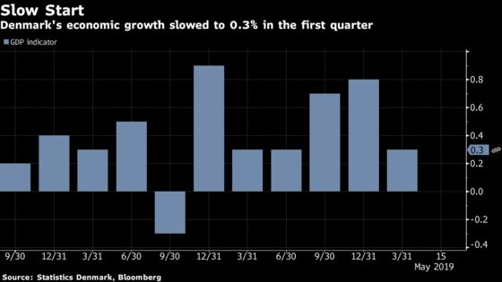 Danish Economic GDP Indicator Disappoints as Growth Rate Falls