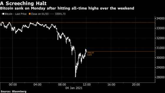 Bitcoin's Rally Comes to a Halt as Prices Fall Most Since March