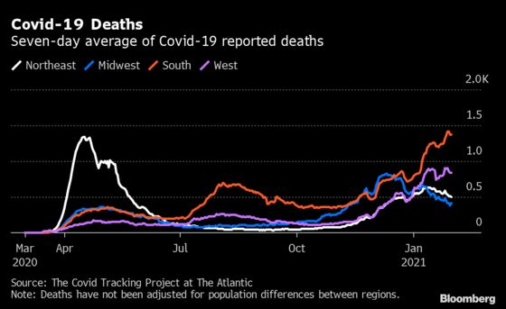 Covid Deaths Are Starting to Drop in Every Part of the U.S.
