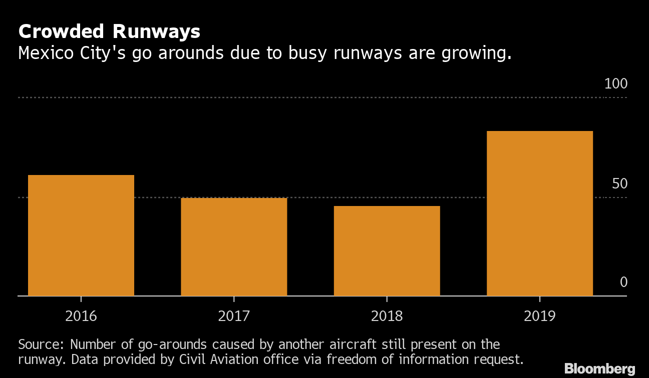 Aborted Landings Jump in Mexico City as Airport Crowding
