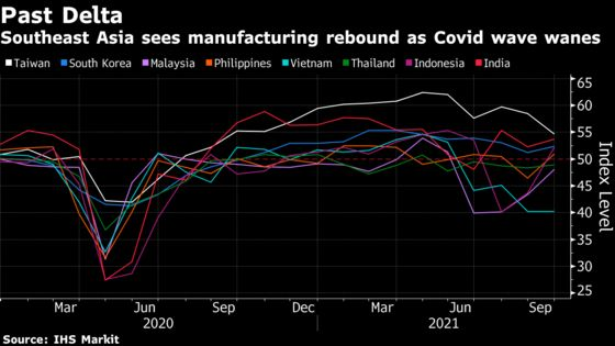 Asian Factories Recover as Restrictions Ease After Delta Hit