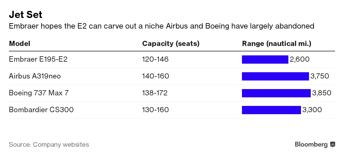 Boeing, Airbus Gird for New Duel in Niche Market for Small Jets