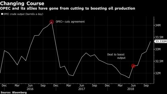 OPEC Is Now Talking About Moves to Support Oil Prices
