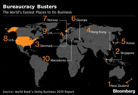 Where to Do Business in 2019. And Where to Avoid
