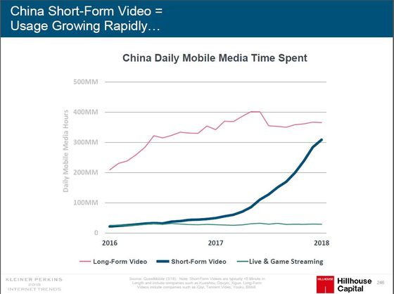Quick Tip for China's Video Makers – Keep It Short