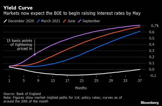 BOE Confronts Rising Prices, Slower Growth: Decision Guide