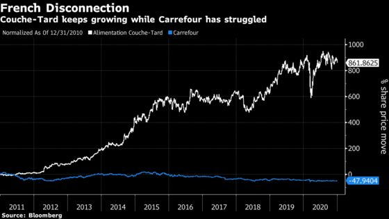 Couche-Tard's Carrefour Grab Puzzles Holders Used to Patient M&A