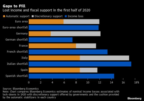 Euro-Area Fiscal Support Shows France, Spain Fall Short