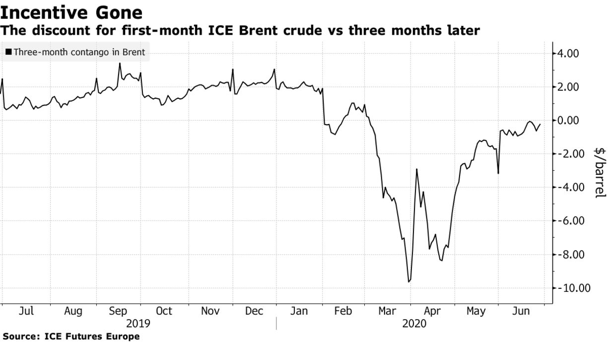 The discount for first-month ICE Brent crude vs three months later