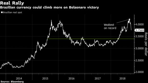 Top Brazil Forecaster Expects a 10% Bolsonaro Bump for the Real