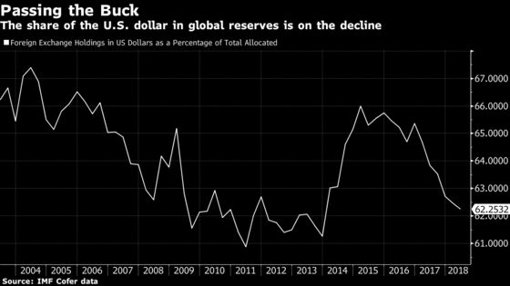 Dollar's Share of Global Foreign Reserves Hits Lowest Since 2013