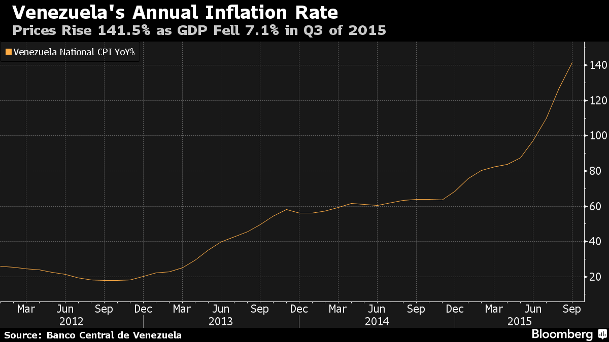 inflation projections