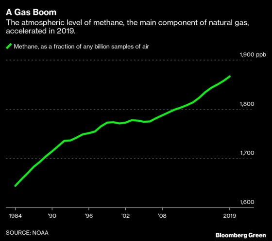 As Carbon Recedes Due to Virus, Methane Will LikelyIncrease