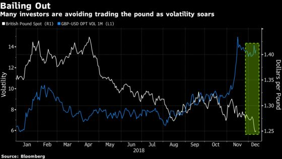 Asian Investors Are Abandoning Pound as $1.20 Comes in Focus