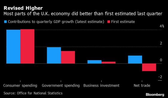 U.K. Economy's Faster Rebound Not Enough to Recoup Covid Losses