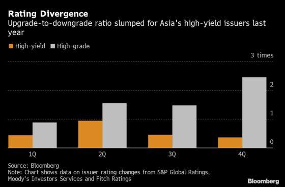 Asian Junk Debt's Weak Fundamentals Harder to Ignore After Virus