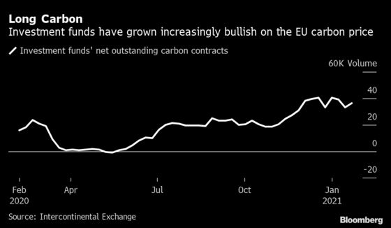 London Hedge Funds Are Betting a $100 Carbon Price Is Almost Here