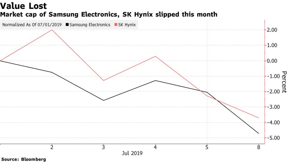 Market cap of Samsung Electronics, SK Hynix slipped this month