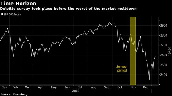 CFOs Were Turning Bearish Even Before the December Market Rout