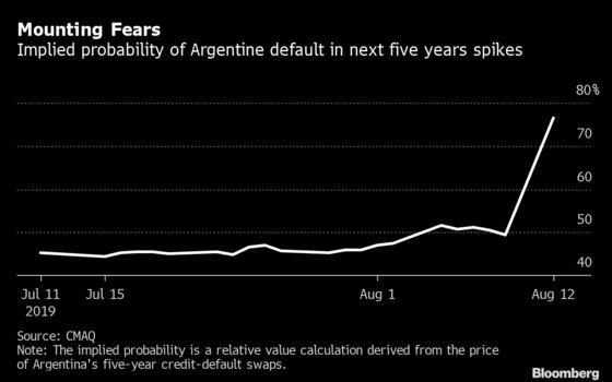 Argentina Default Risk Jumps After Macri's Landslide Loss