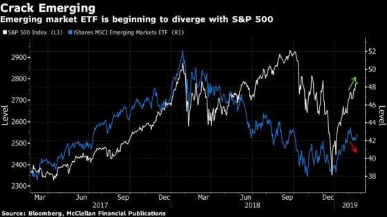 EM Divergence Signals Pause May Be Ahead for U.S. Stocks: Chart