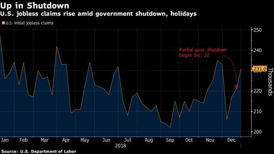 U.S. Jobless Claims Hit Four-Week High Amid Federal Shutdown