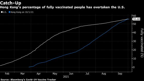 Hong Kong Overtakes U.S. in Covid Vaccinations After Slow Start