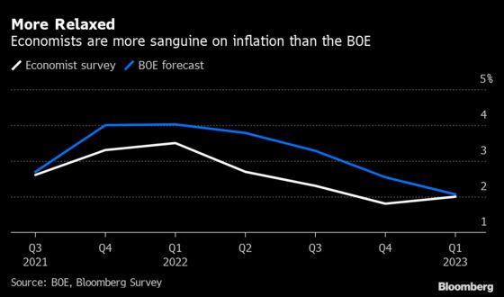 Bank of England's Inflation Alarm Deemed Overly-Cautious by Economists