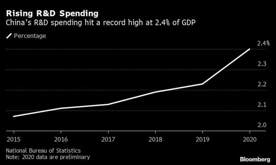 China's R&D Spending Rises 10% to Record $378 Billion in 2020