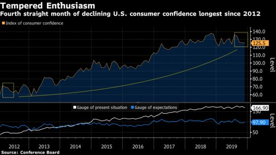 U.S. Consumer Confidence Declines for Fourth Straight Month