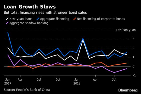 China Bank Lending Slowed in August as Bond Issuance Surges