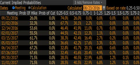 Odds of a rate increase implied by fed funds futures contracts