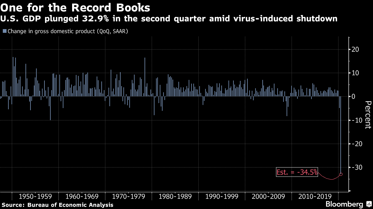U.S. GDP plunged 32.9% in the second quarter amid virus-induced shutdown