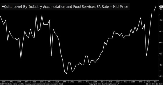 Workers Are Quitting Hotel and Restaurant Jobs at the Highest Rate on Record