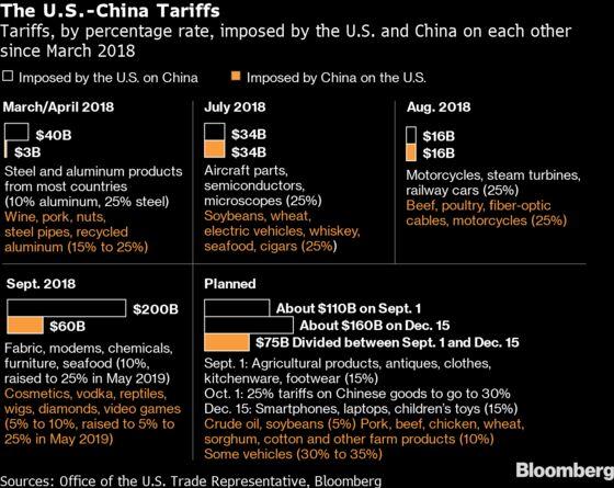 China Indicates It Won't Retaliate Now on New U.S. Tariffs