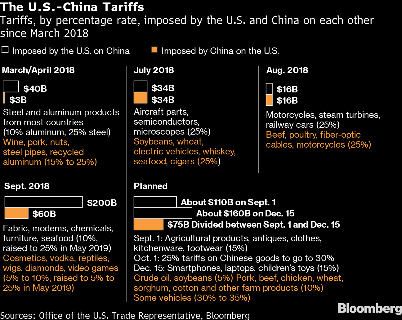 China Starts Tariff Exemptions, Keeps Pressure on U S  Farms