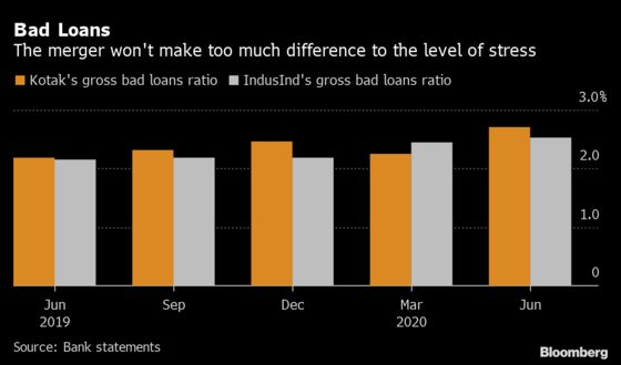 How India's Biggest Bank Merger Would Stack Up in Numbers