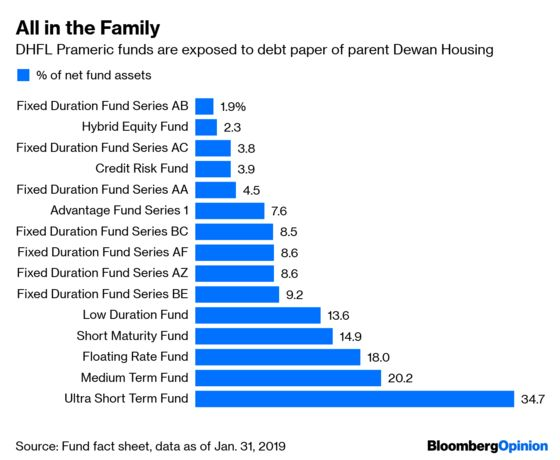 India's Sleepwalking to Trouble on Builder Debt