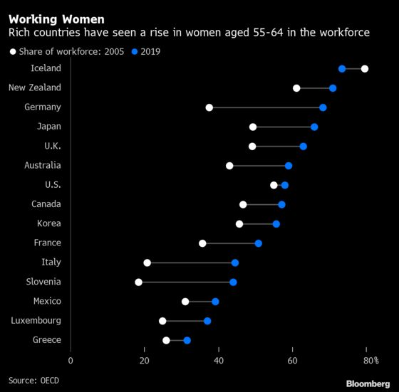Millions of Women Exit Workforce for a Little-Talked About Reason